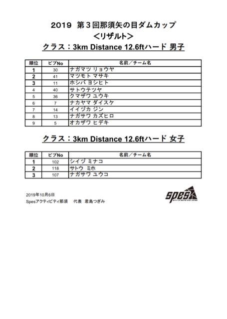 【第3回那須矢の目ダムカップ】リザルト