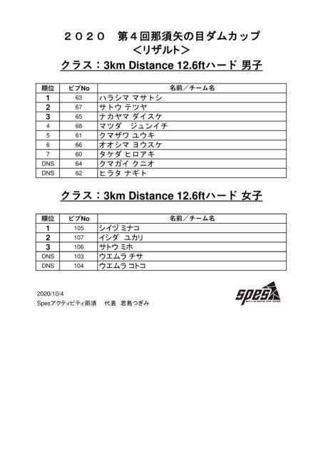 【第4回矢の目ダムカップ大会】公式リザルト!!